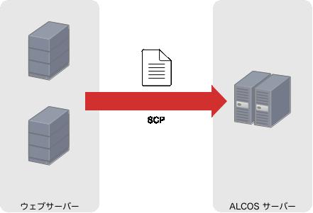 SCP を用いた既存システムの仕組み