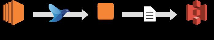 Aggregate サーバーを用いた Fluentd によるデータ転送