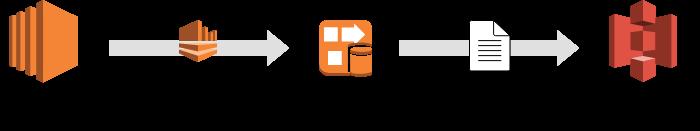 Firehose を用いて S3 バケットにデータを転送
