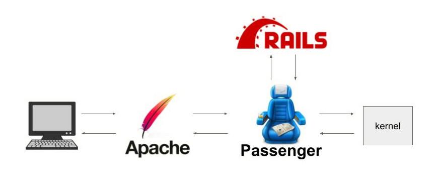 webサーバのアーキテクチャ図